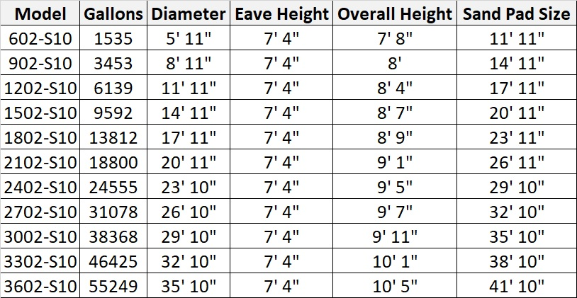 Pinnacle 10 Degree Roof Water Tank Sizes