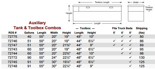 RDS Auxiliary Combo Fuel Tank Sizes