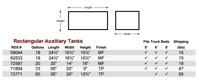 RDS Auxiliary Rectangle Fuel Tank Size